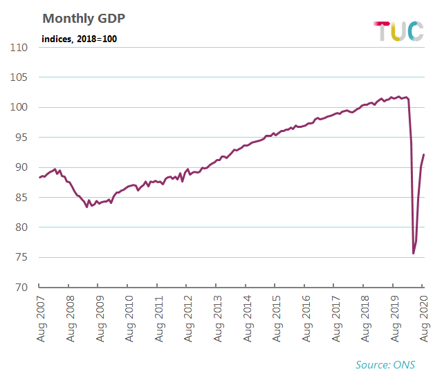 GDP Monthly Index