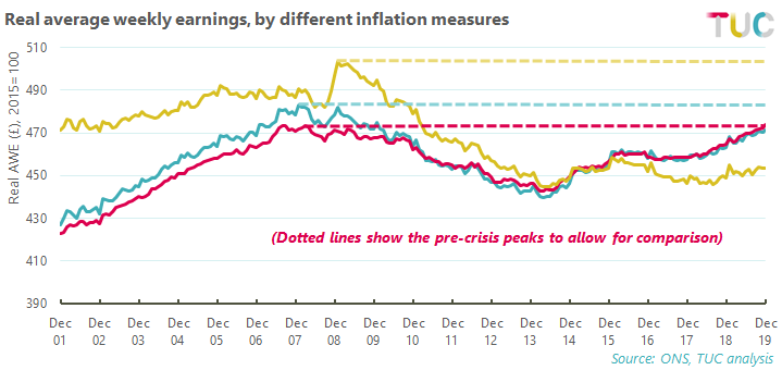 Real average weekly earnings by different inflation measures