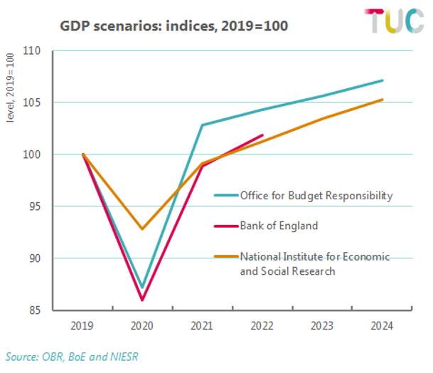 Figure 10: Comparison of GDP scenarios