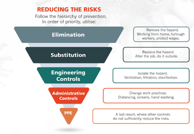 reducing risks diagram