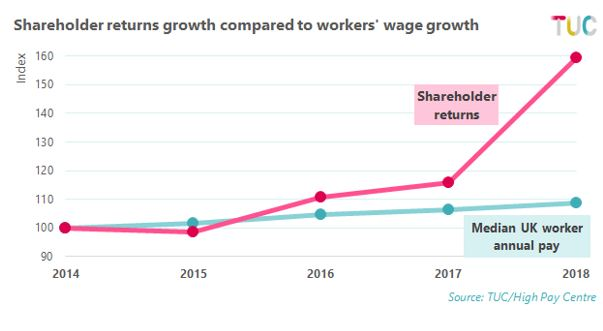 Shareholder returns growth compared to workers'wage growth - graph