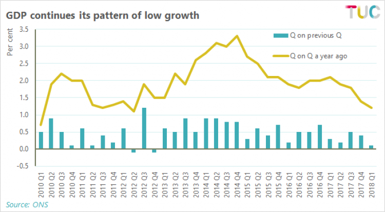 Graph: A fall in construction output is negatively impacting on GDP growth