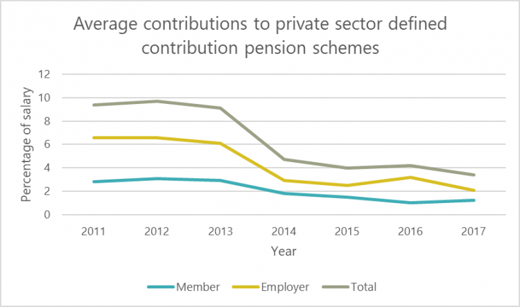 Chart showing average contributions to private sector defined contribution pension schemes