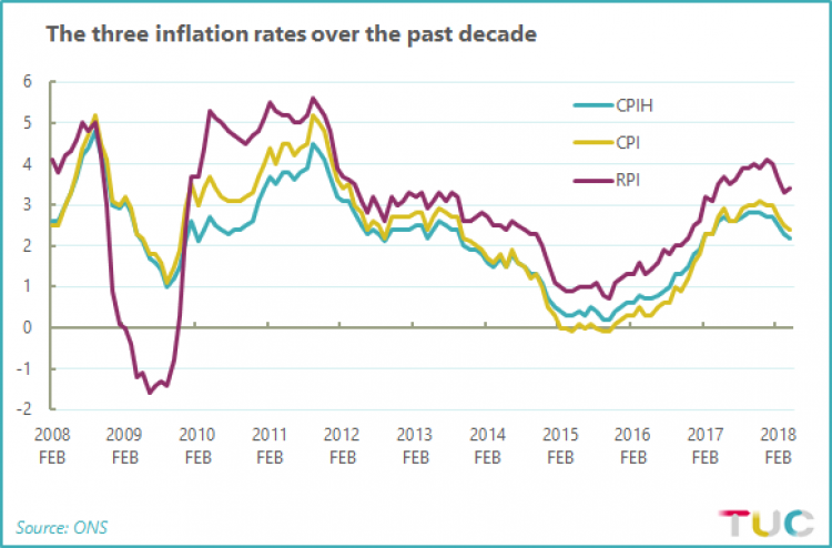 Chart showing the three inflation rates over the past ten years