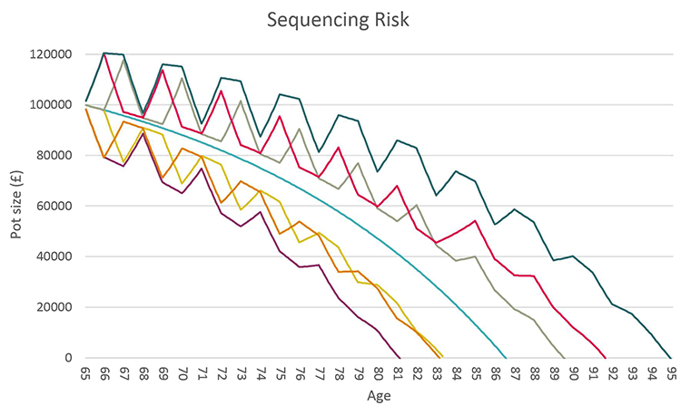 sequencing risk graph