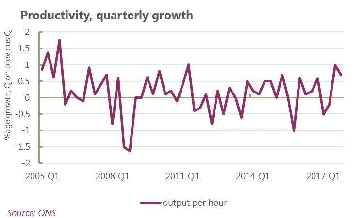 Graph showing quarterly productivity growth 2005 - 2017
