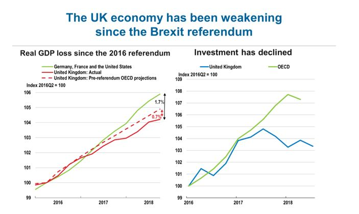 Table showing declining UK economic growth since EU referendum