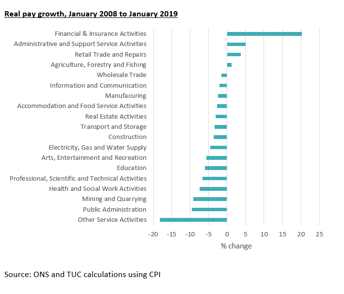 Graph showing real pay growth January 2008 to January 2019
