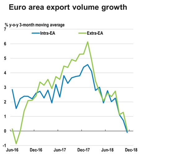 Table showing Euro area export volume growth
