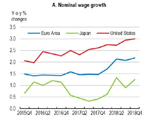 Table showing nominal wage growth in Euro area, US and Japan