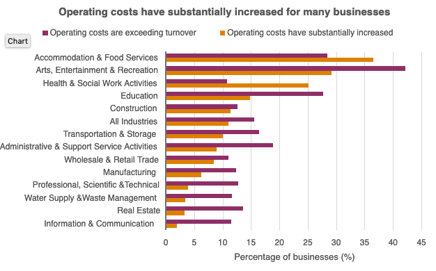Operating costs per industry