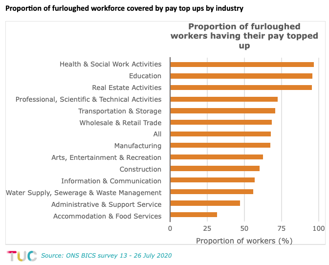 Workers covered by top ups