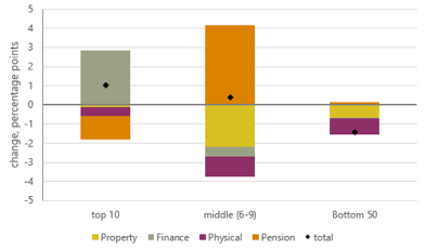 Change in share of wealth (2008/10-2016/18)
